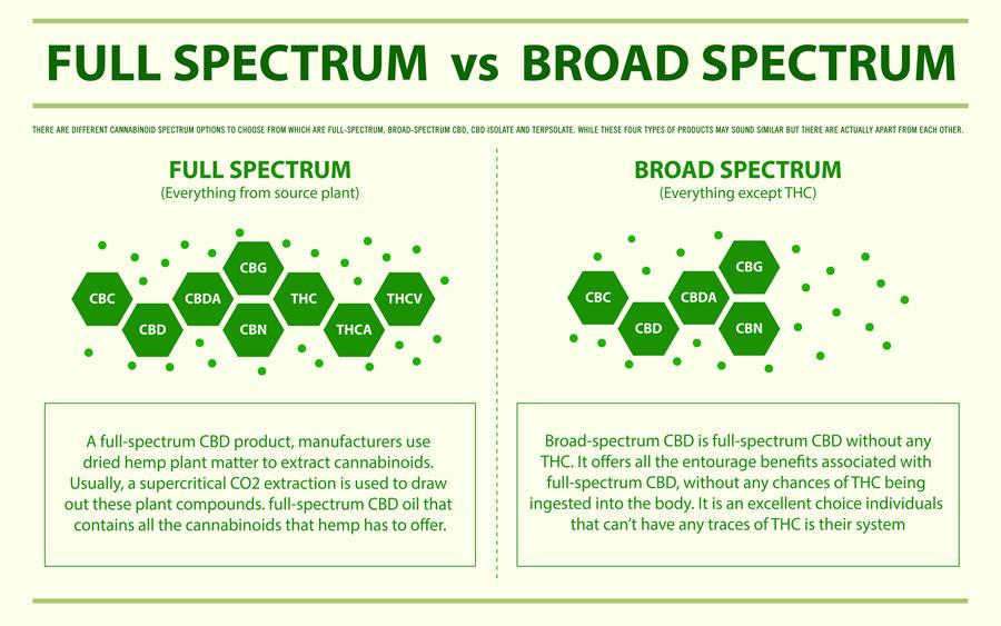 Full Spectrum Vs Borad Spectrum CBD